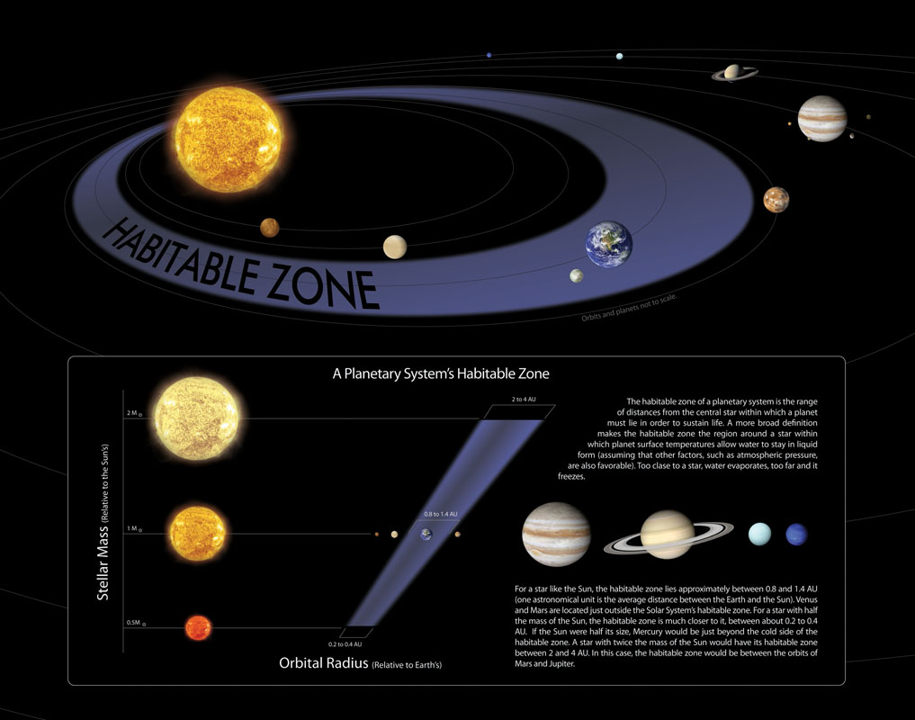 Habitable Zone Chart Habitable Zone Graph Habitable